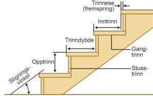 Trappemanualen Erøyvik- Krav til trapperom