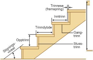 Trappeformel